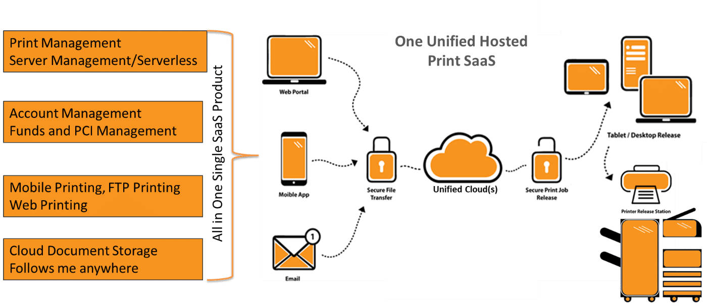Cloud Unified SaaS Diagram